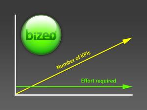 Graph showing that, with Bizeo, as the number of KPIs increases, the effort required stays the same.