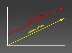 Graph showing with dashboards that as the number of KPIs increases, so does the effort required to get them.
